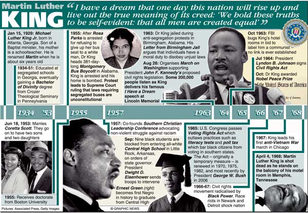 descriptive essay about martin luther king jr Martin luther king jr was born in atlanta, georgia in 1929 and just like his father and grandfather, king became a pastor martin luther king jr and frederick douglass when comparing two essays, there are many different aspects that the reader can look at to make judgments and opinions.