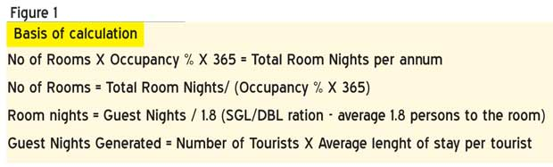 Daily Mirror - Number of hotel rooms in Sri Lanka – Too