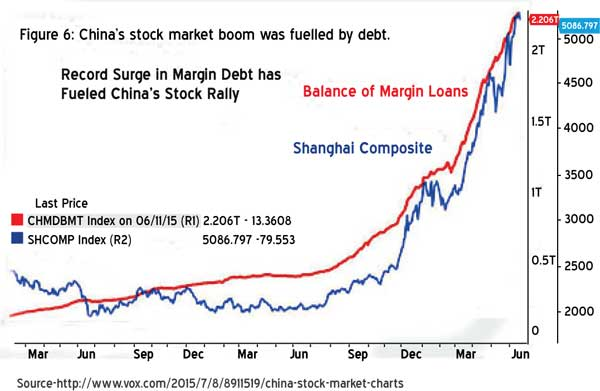 Daily Mirror - What can we learn from China's stock market
