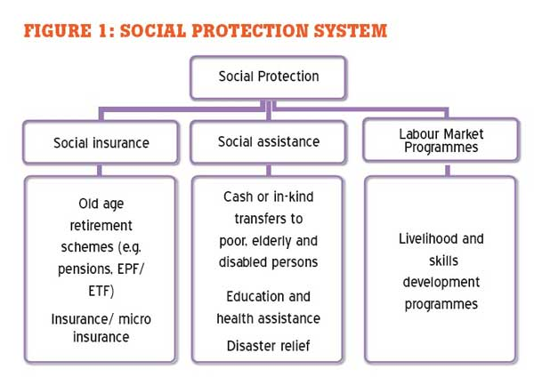 Daily Mirror Addressing Social Protection Issues To Enhance Equity In Sri Lanka