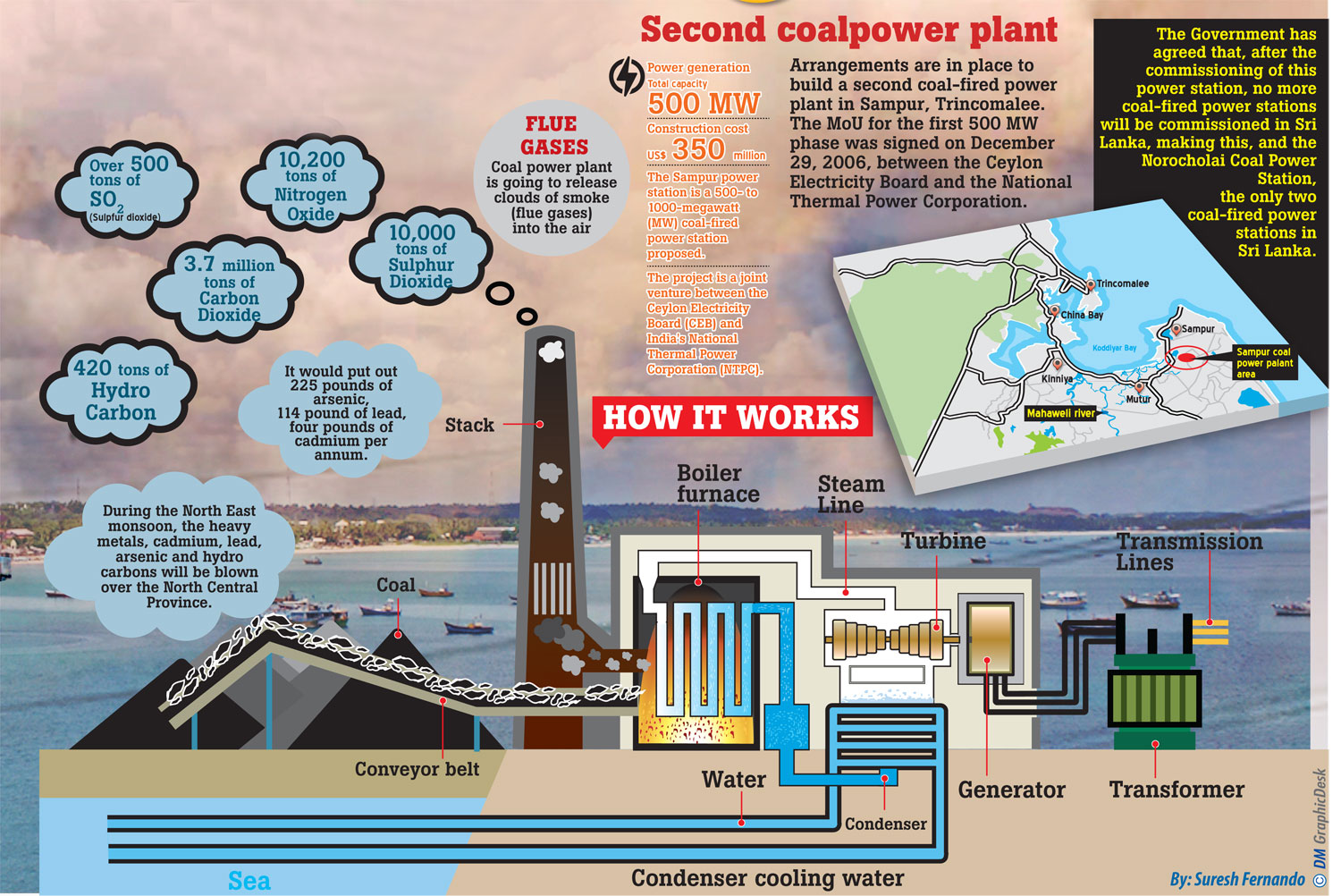 Sampur Coal Power Plant An Environmental Doom And Gloom Daily 500 Mw Diagram Sri Lanka Will Be Faced With Severe Degradation Health Issues In Future
