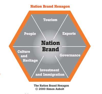 Nation Brand Index oleh Simon Anholt