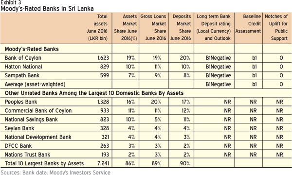 Moody's maintains stable outlook on Lankan banking sector Image_1480615806-19bf0fcc1f