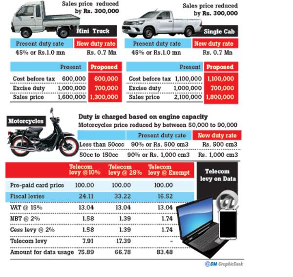 Tax Cut On Trucks, Motorbikes; 10% Telecom