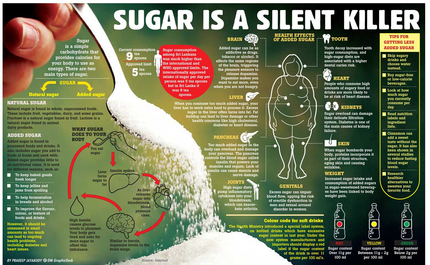 the health risks of increased sugar intake among children