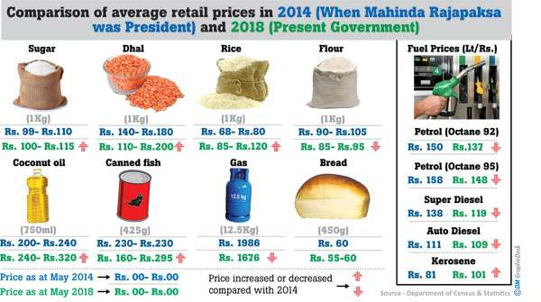 01f4bae83c11 Daily Mirror - Average retail prices in 2014 and 2018