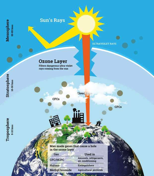 The Hole In The Ozone Layer Is Getting