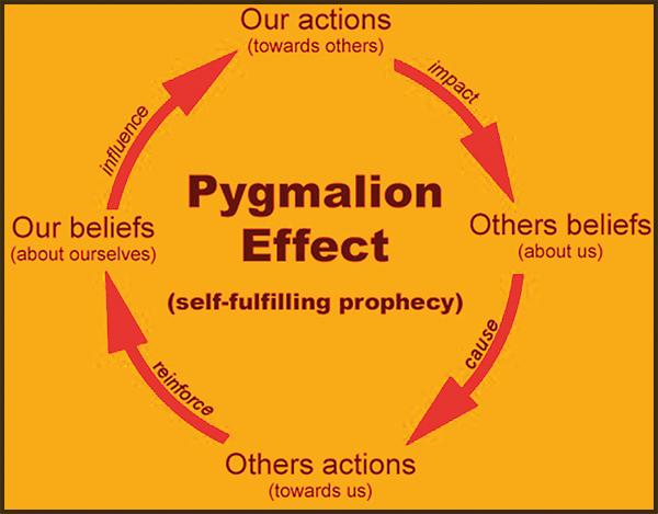 The Most Important Management Secret The Pygmalion Effect Daily