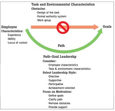 path goal theory of leadership One day, socrates was standing in the way to mount olympus one guy, who was searching the direction to reach mt olympus, approached socrates and asked himhow do i go to mt olympus socrates told just be sure every step you take is going in that direction and you will get there.