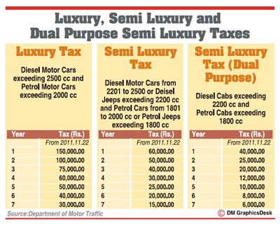Luxury Vehicle Tax Asked To Be Paid Directly To Motor Traffic Dept